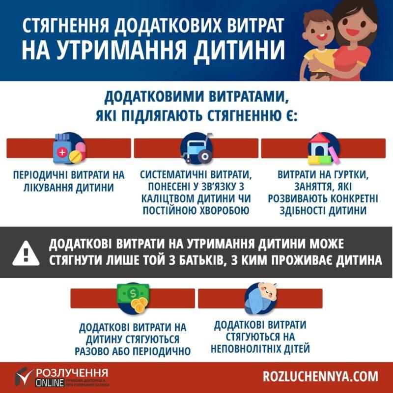 Стягнення додаткових витрат на утримання дитини